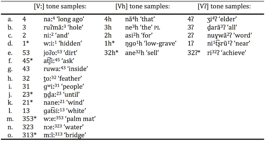 Examples Of Tone Acurnamedia